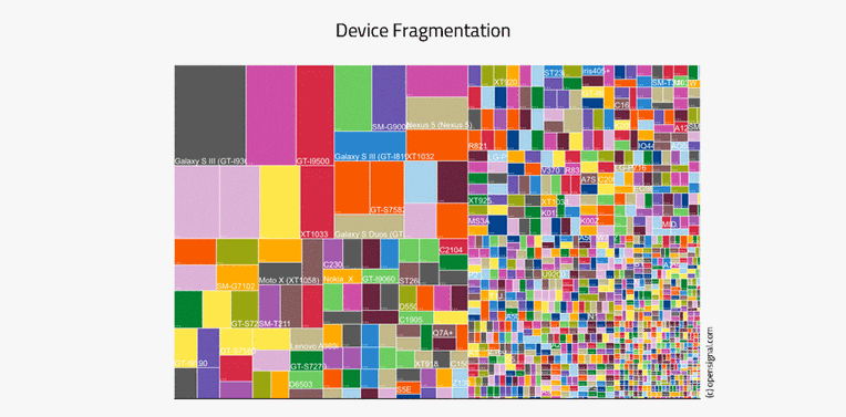 device fragmentation by http://opensignal.com/reports/2014/android-fragmentation/e