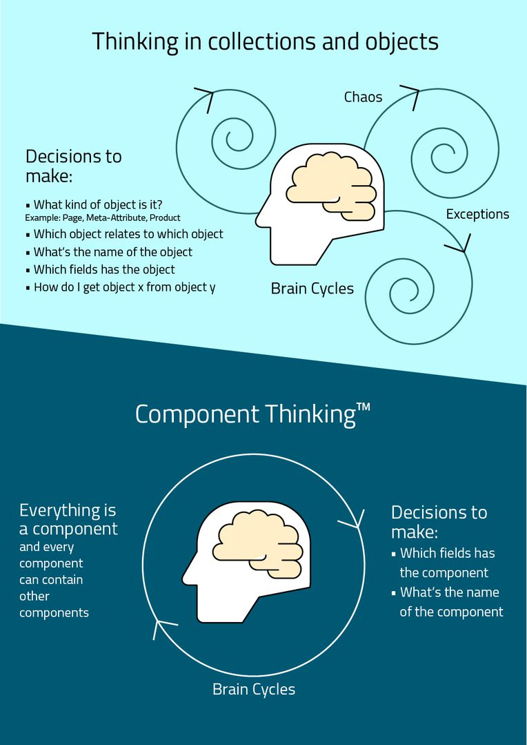 Component Thinking and how to reduce brain cycles