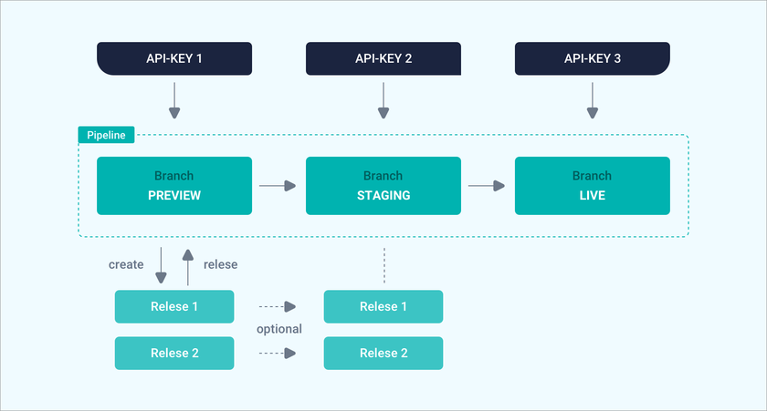 Illustration pipelines with releases